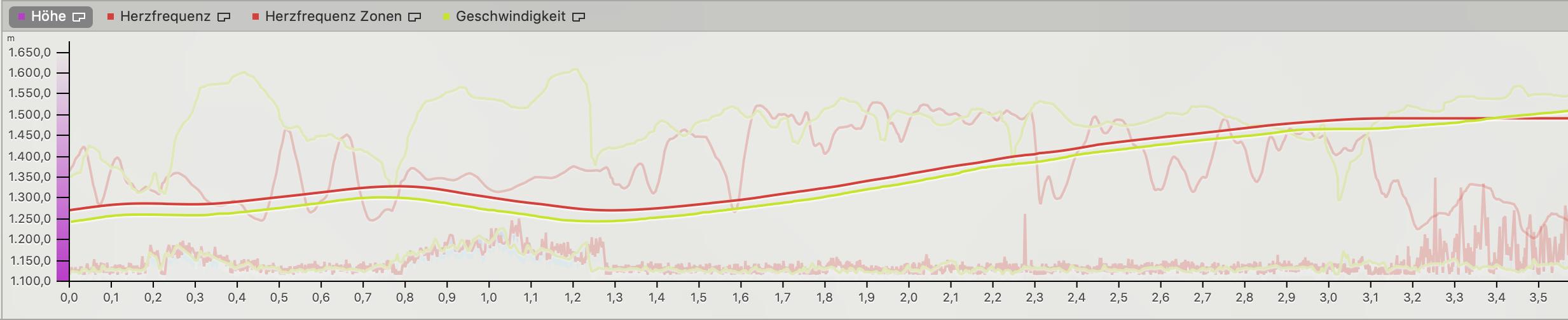 Bei der Höhenmessung liegen Garmin Edge 520+ (grün) und Polar Vantage V (rot) bis auf 26 m Offset (ohne Kalibrierung) gleich auf