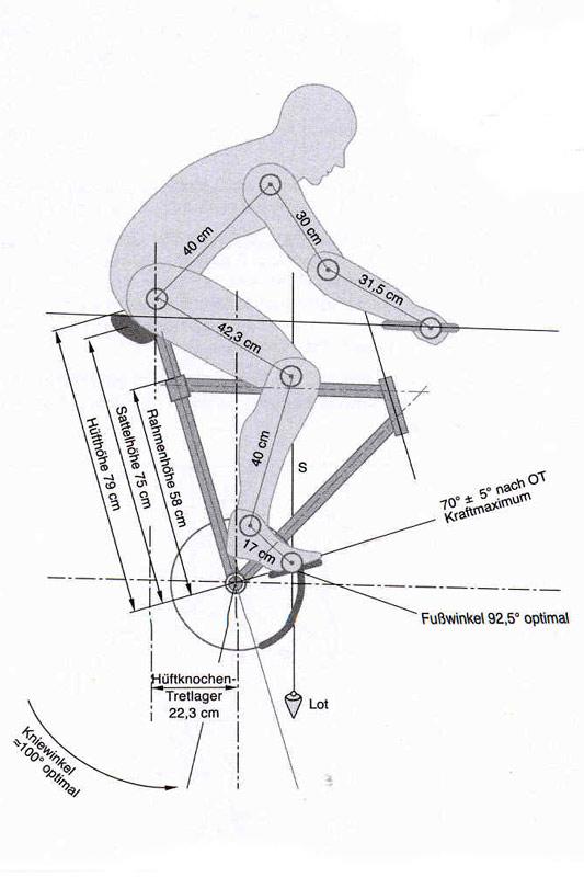 Sitzposition Ergonomie Part 1 Die Klassische Methode