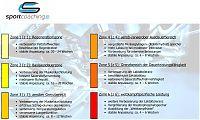 Die 6 Intensitätsbereiche nach Sportcoaching.cc