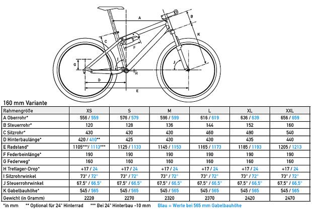 Link zur Geometrietabelle der 120/140/160mm Varianten