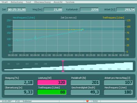 Die Leistung auf den Belastungsstufen wird hochgenau eingestellt und unabhängig von der Tretfrequenz während der Stufendauer konstant gehalten.