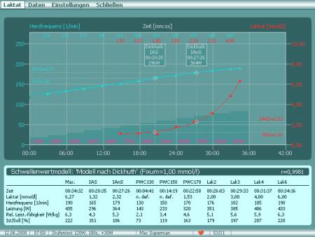 Am Cyclus2 sind direkte automatische und individuelle Auswertungen von Stufentests in der Form von Laktatleistungskurven und Schwellenwertberechnungen möglich.