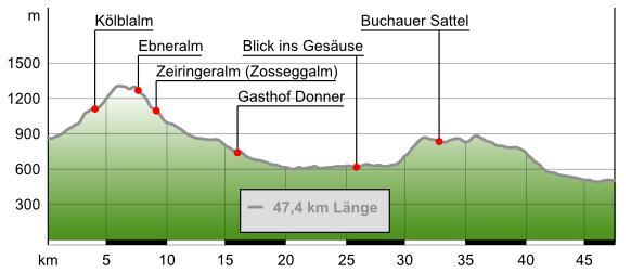 Streckendaten: 48 km/1.230 HmStreckenverlauf: Johnsbach/Kölblwirt - Ebnerkreuzung ? durch Teufelsklamm auf Kölblalm ? Ebneralm ? Zeiringeralm Ebnerkreuzung ? auf Asphalt bis B 146 ? Gesäuse ? über Schwaighof nach Weng ? B 117 ? Rabisbacheralm (Buchauer Sattel) ? B 117 bis St. Gallen/GH HenslewirtDownload GPS-Track