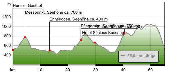 Streckendaten: 55 km/1.809 HmStreckenverlauf: St. Gallen/GH Hensle - Dörfl - entlang Laussabach durch Unterlaussa - Weißenbach an der Enns - entlang Südufer über Vorau, Mitterau, Hinterau auf Pflegeralm - Erbsattel - Großreifling - Ennsbrücke - Bergbauern-Lackneralm - Palfau/StiegenwirtDownload GPS-Track