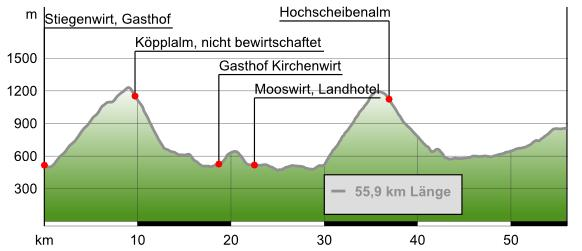 Streckendaten: 49 km/2.012 HmStreckenverlauf: Palfau/Stiegenwirt - Salza-Brücke – Köpplalm – Krautgraben – Nothklamm – Gams bei Hieflau – Radstatthöhe – Mooslandl – Lainbach – auf B 115 nach Hieflau – Ennsbrücke – Hochscheibenalm – Gstatterboden – auf B 146 durchs Gesäuse bis Bachbrücke – Johnsbach/Kölblwirt Download GPS-Track