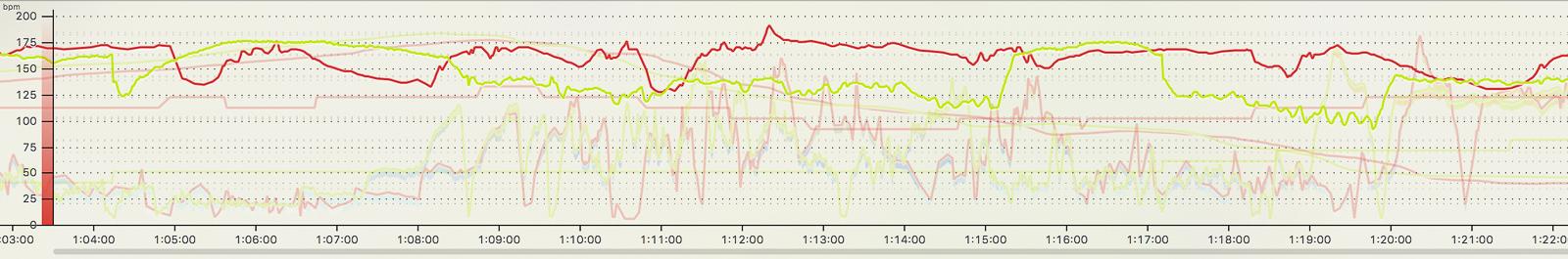 Pulskurve grün: Garmin Edge 520 mit Pulsgurt, Pulskurve rot: Garmin Fenix 3 mit Handgelenk-Messung