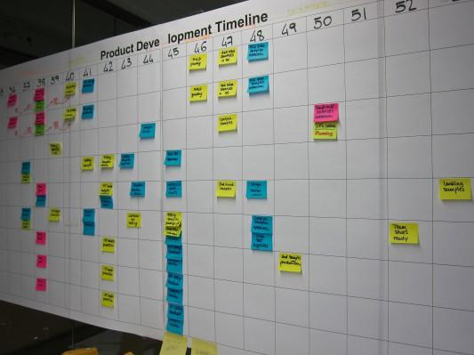 Beispiel für die Entwicklungs-Timeline eines Schuh-Projekts
