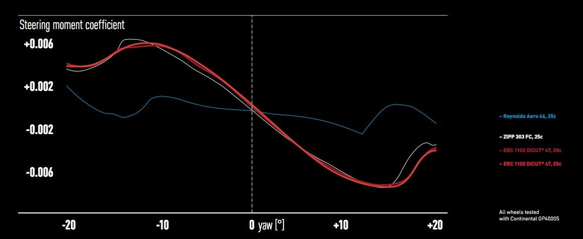Die Messungen im Windkanal bestätigen den Entwicklungserfolg: Das ERC 1100 Dicut besitzt das beste Handling aller drei Kandidaten, in den am häufigsten in der Realität anzutreffenden Seitenwind-Situationen. Und darüber hinaus nahezu unabhängig von der verwendeten Reifenbreite.