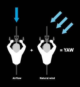 Fahrtwind (frontaler Luftwiderstand) und meteorologischer Wind ergeben die effektive Windanströmung.
