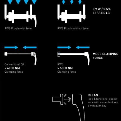 Abnehmbare RWS-Hebel an den Achsen sorgen für eine cleane Optik und sparen 0,9 Watt.