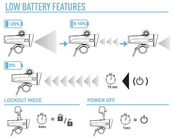 Grafik 4: Batteriestand und Special Features