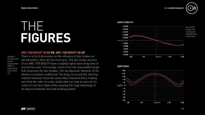 Direkter Vergleich zwischen den 48er Laufrädern für Felgenbremsen und Scheibenbremsen. Die bauartbedingt breitere Nabe schlägt sich mit einem Nachteil von etwa 2 Watt im Schnitt nieder, das aerodynamische Verhalten in puncto Seitenwind und Segeleffekt wird über die gesamte Messbandbreite nicht beeinträchtigt.