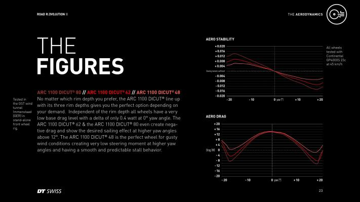 Aero- und Stabilitäts-Messwerte aller drei Laufradhöhen. 80 für beste Aerodynamik, 48 für widrigste Windbedingungen.