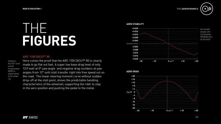 Mit ihrem geringen frontalen Luftwiderstand von gerade mal 13.9 Watt bei 0° Anströmungswinkel (YAW, resultierender Winkel aus Windanströmung und Fahrtrichtung des Fahrers) und einem negativen Luftwiderstand zwischen 12° Anströmwinkel und dem Strömungsabriss garantieren die ARC 1100 80 mm maximale Geschwindigkeit auf der Straße. Zudem zeigt der lineare Verlauf der Lenkmomentkurve mit einem sanften Übergang beim Strömungsabriss ein besonders vorhersehbares Handling des Laufrads.