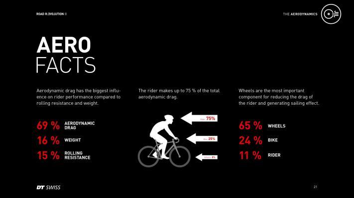 Laufräder besitzen zwar im Vergleich zu Fahrer und Rad nur eine recht geringe frontale Anströmfläche, bieten dafür mit ihrem Segeleffekt und den Handling-Eigenschaften großes Potenzial zur Verringerung des Luftwiderstands.