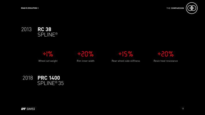 Mehr Performance bei nahezu gleichem Gewicht (+1%)
