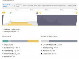 ... und Sonnencreme-Index.