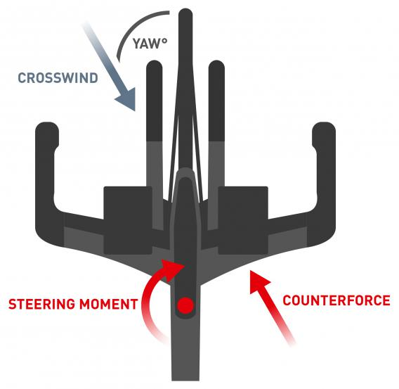 Steering Moment