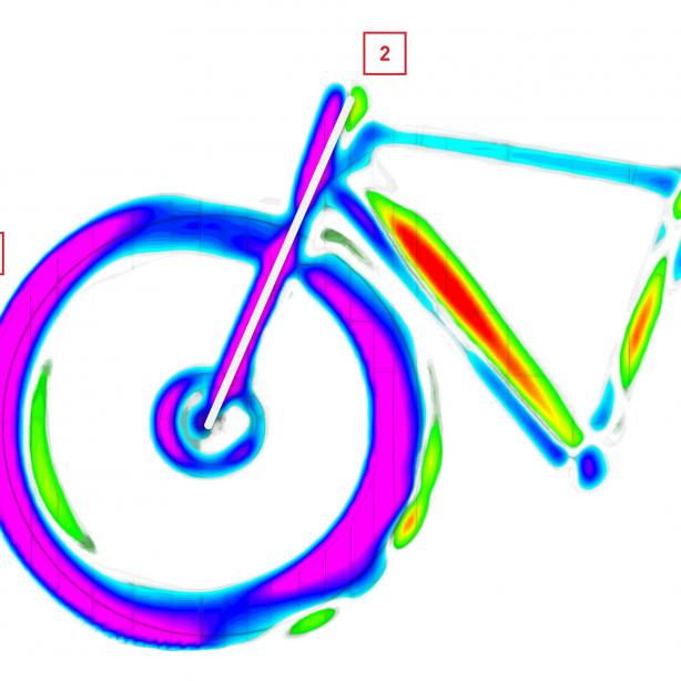 Physikalische Erklärung (1) Seitenkraftverteilung (visualisiert durch die Farbskala) (2) LENKACHSE (weisseLinie)