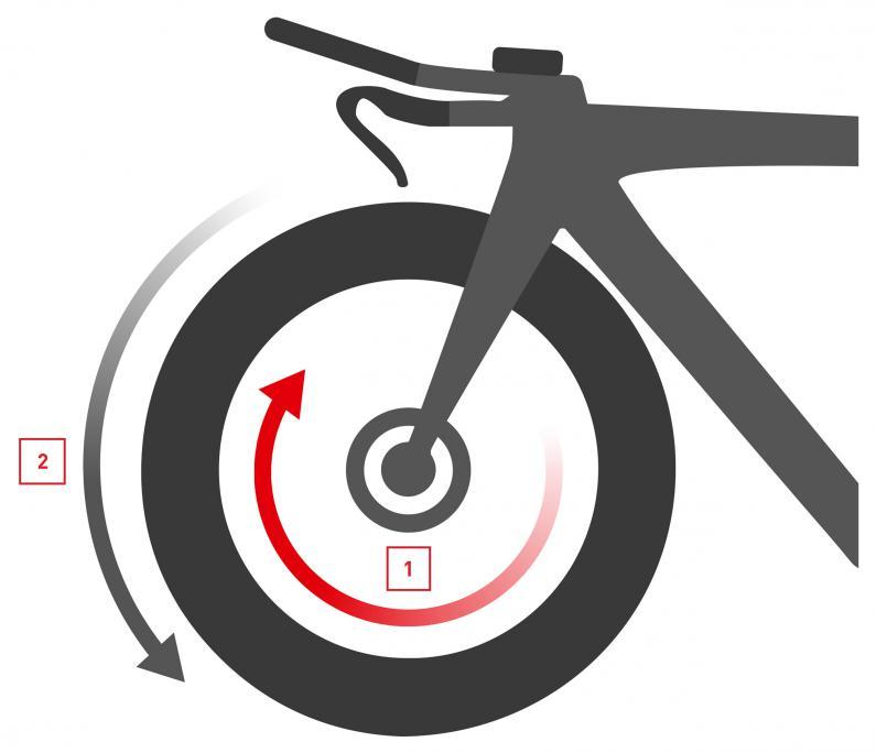 Rotational Drag (1) Rotationsluftwiderstand (2) Laufrad Rotation