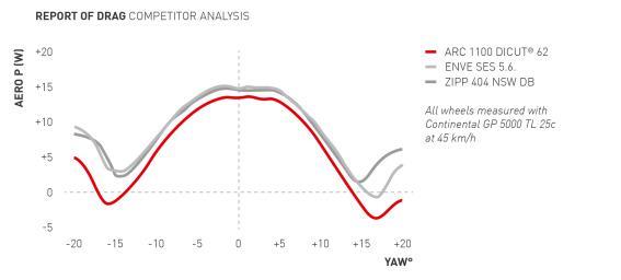 (2) Die ARC 1100 DICUT 62 weist im Vergleich zu ihren Konkurrenten die niedrigsten Luftwiderstände in jedem Anströmwinkel auf.