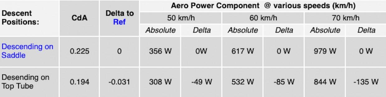 Luftwiderstand im Windkanal (CdA); Super Tuck vs Sattel gemessen in Watt