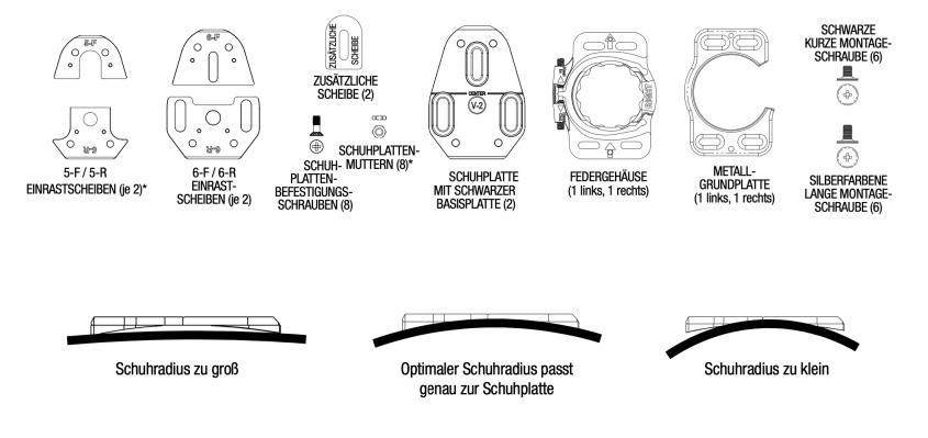Vor der Montage muss ermittelt werden, welche Einrastscheiben am besten zum Schuh passen.
