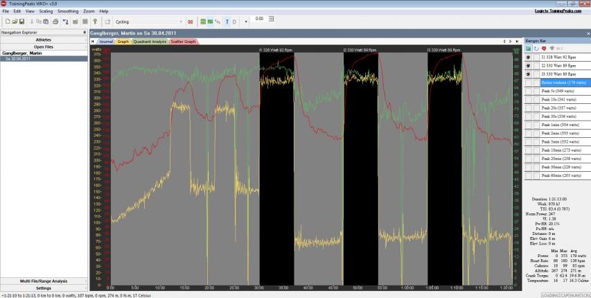 Power2Max MessungAufzeichnung mit Garmin Edge 500 (.fit)Testlaufzeit 1:21 StundeWatt-Schnitt gesamt: 179 Watt (247 NP)1. Intervall 7': 328 Watt (92 rpm)2. Intervall 7': 330 Watt (89 rpm)3. Intervall 7': 330 Watt (89 rpm)