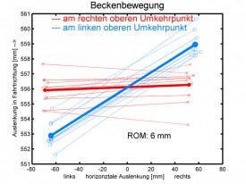 Höhe 74cm, im Schnitt 5mm Beckenbewegung in Fahrtrichtung (