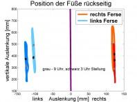 linke Ferse versetzt (siehe voriges Slide)