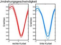 unterschiedliche Umdrehungs-geschwindigkeit und Kraftverlauf links und rechts