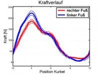 linker Fuß tritt kräftiger an, während der rechte die Kraft länger hält (Ursache siehe Druckverteilung)