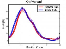 Kraftverteilung links/rechts sehr gut, aber auch hier ist erkennbar, dass der linke Fuß ein Äutzerl flacher geführt wird