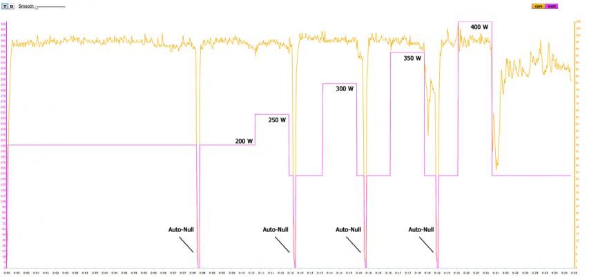 Vorgabe Cyclus2 200/250/300/350/400 Watt (Symbol-Grafik)