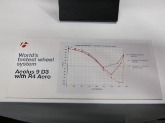 superschnell mit Bontrager R4 Aero Reifen