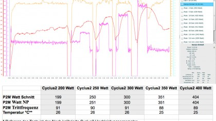 power2max Dauertest 2011/12