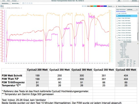 Power2Max nach > 15.000 Kilometern