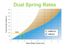 Dual Spring Rates