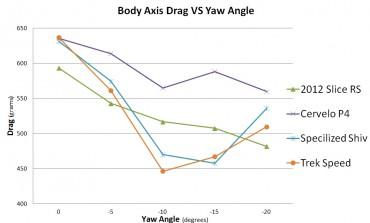 Yaw Angle ist der Anströmwinkel im Windkanal, also 0 Grad direkt von vorne und 20 halt entsprechend von der Seite. Drag ist dann der Widerstand der horizontal mit einer Wage gemessen wird.