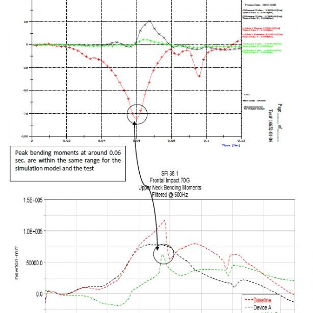 Biegemomente des oberen Halses, ermittelt durch Tests und Simulationen