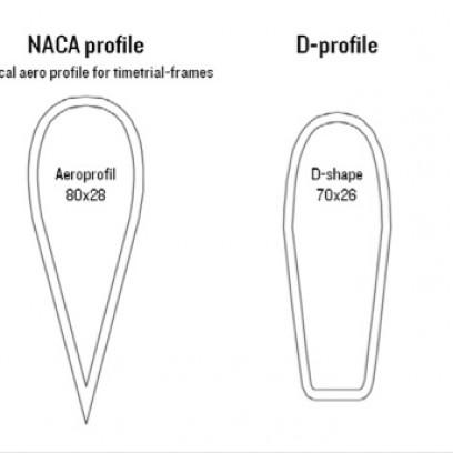 Es wurden mehr als 100 Strömungs- und Steifigkeitsanalysen durchgeführt. Das Ergebnis dieser Untersuchungen ist das sogenannte Trident-Profil.