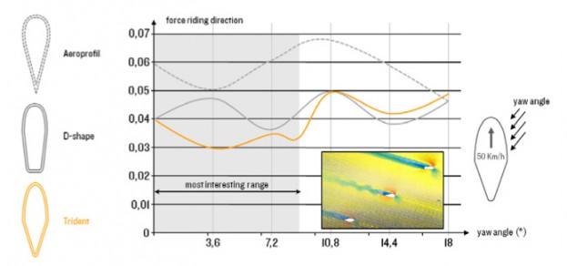 Das Trident Profil erzeugt bei Anströmwinkeln zwischen 0° und 9°, welche in der Praxis am Häufigsten vorkommen, die wenigsten Verwirbelungen.