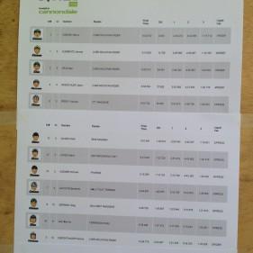 Ergebnisliste des (Mini-)Enduro-Rennens abgelichtet. Ich