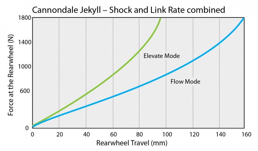 Im Flow Mode verhält sich der DYAD merklich linearer und verhindert mit der deutlichen Progression gegen Ende des Federwegs ein allzu jähes Durchrauschen durch den verfügbaren Federweg. Der Elevate Mode ist von Beginn an deutlich progressiver und verleiht dem Hinterbau spürbar mehr Effizienz beim Pedalieren.