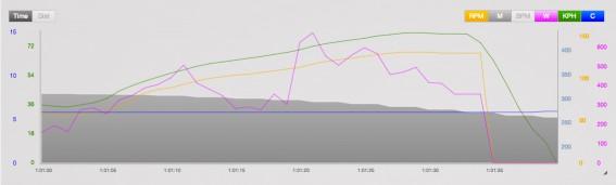 Kontroll-Bremsung #2 Systemgewicht: 80 kg Speed: 79,2 km/h Gefälle: 12,0 %Vollbremsung: (nur vorne)bis Stillstand