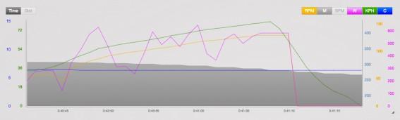 Kontroll-Bremsung #1 Systemgewicht: 80 kg Speed: 80,1 km/h Gefälle: 12,0 %Vollbremsung: (nur vorne)bis Stillstand