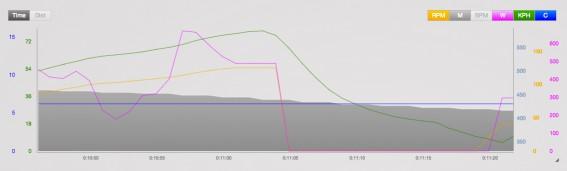 Ausgasen Systemgewicht: 80 kg Speed: 79,0 km/h Gefälle: 12,0 % Vollbremsung: (nur vorne) bis 5,6 km/h, danach Initialfading
