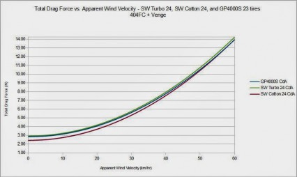 Aero+Rolling Drag vs. Weighted Average of Yaw Angle (by Mavic)