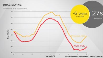 Verbesserung zum Vorgänger: 6 Watt könnten bei 45 km/h eingespart werden (gemessen im Windkanal mit Dummy samt bewegten Beinen).