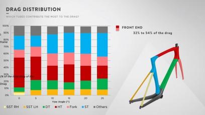 Drag-Verteilung von Rahmen und Gabel: Hier machendas Steuerrohr und die Gabel mit 32-54% den Hauptanteil aus, dicht gefolgt vom Sitzrohr mit 15-33%.